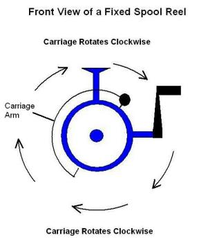 image shows how to load direction of fishing line